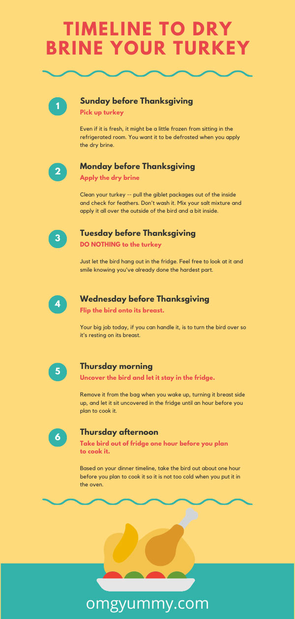dry brine turkey timeline visual chart